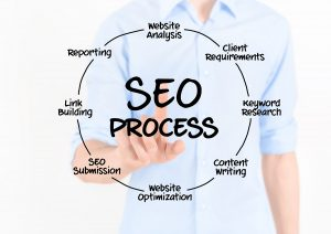 content writing services in maryland seo