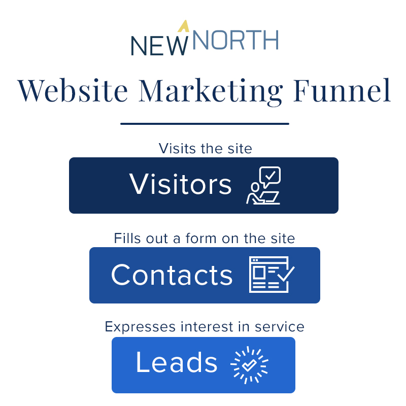 website marketing funnel